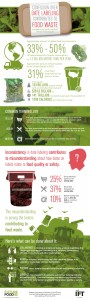Food Waste: Infographic